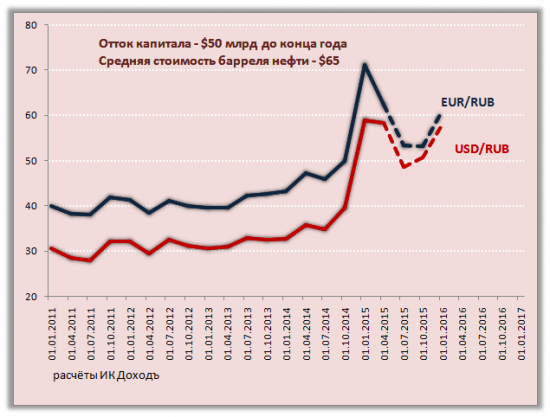 Влияние платёжного баланса на курс рубля. Весна 2015