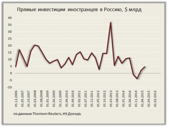 Платёжный баланс и рубль: отток капитала из-за финансовых санкций вновь угрожает стабильности российской валюты