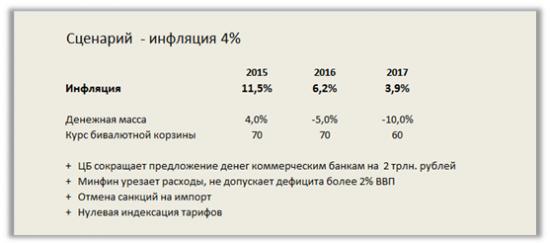 Модель инфляции для России указывает на замедление роста цен до 6% в 2017 году в базовом прогнозе