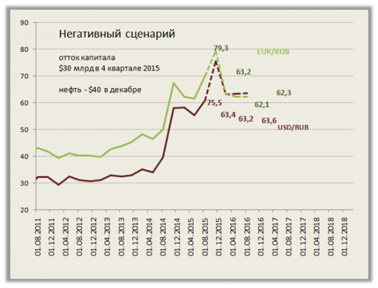 Рубль и платежный баланс: отток капитала ушёл, но обещал вернуться