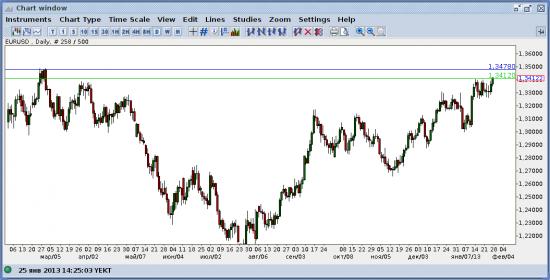 EUR/USD, обзор сделки