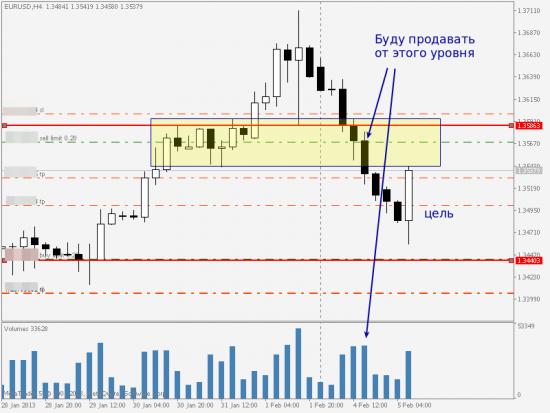 EUR/USD, логика входа на продажу