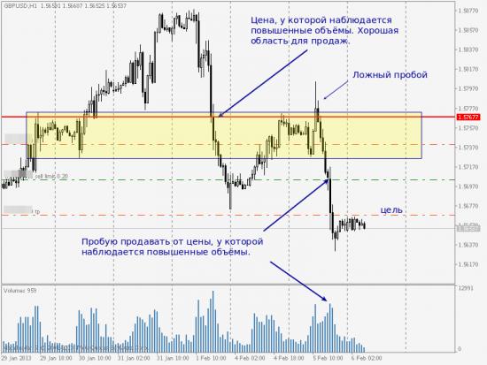 GBP/USD, обзор входа на продажу