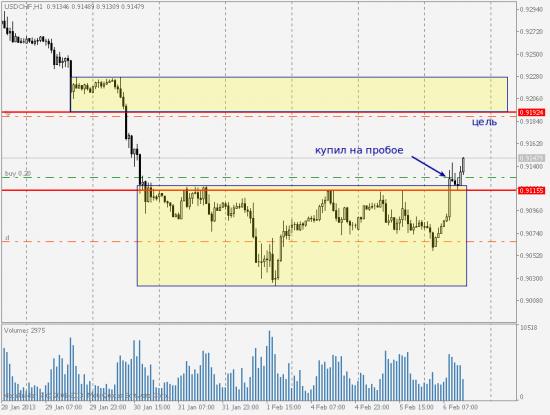 USD/CHF, обзор сделки на покупку
