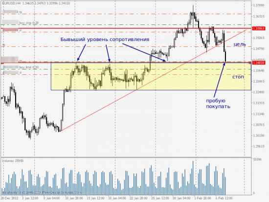 EUR/USD, обзор входа на покупку
