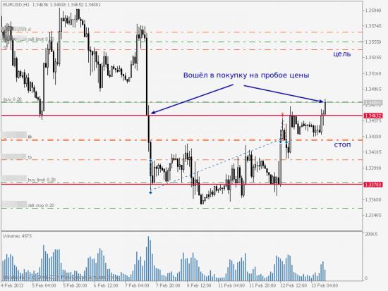 EUR/USD, обзор сделки на покупку