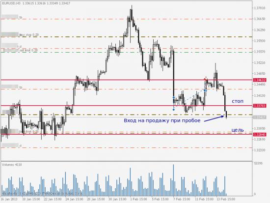 EUR/USD, обзор сделки на продажу