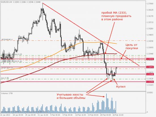 EUR/USD, очередной обзор сделок