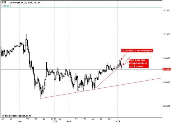 EUR/USD, обзор входа на продажу