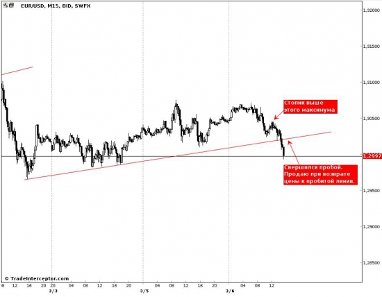 EUR/USD, проморгал пробой, жду возврата цены для продажи