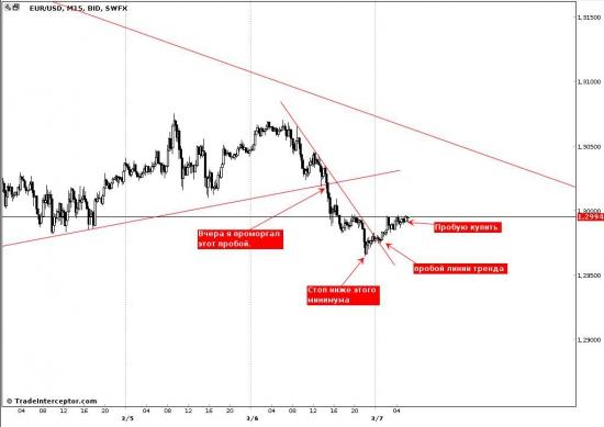 EUR/USD, обзор по текущей ситуации.