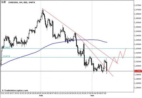 EUR/USD, прогноз на следующую неделю? Ха-ха, насмешил