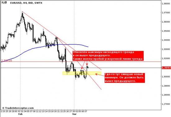 EUR/USD, очередной обзор