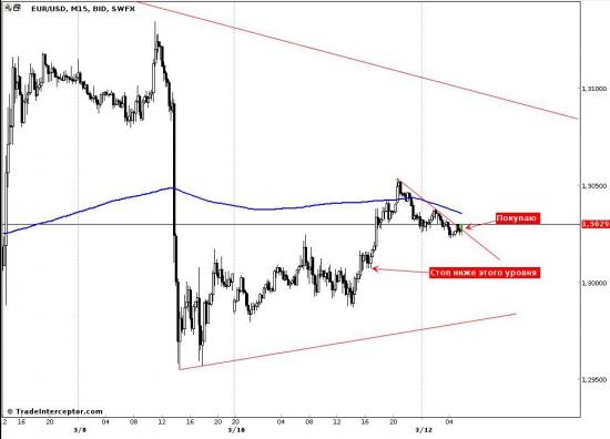 EUR/USD, обзор покупки