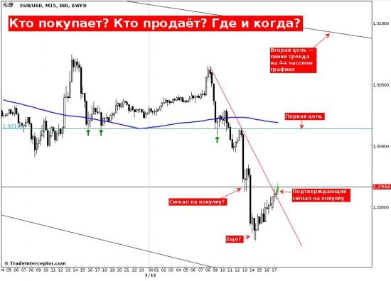 EUR/USD, Кто покупает? Кто продает? Где и когда?