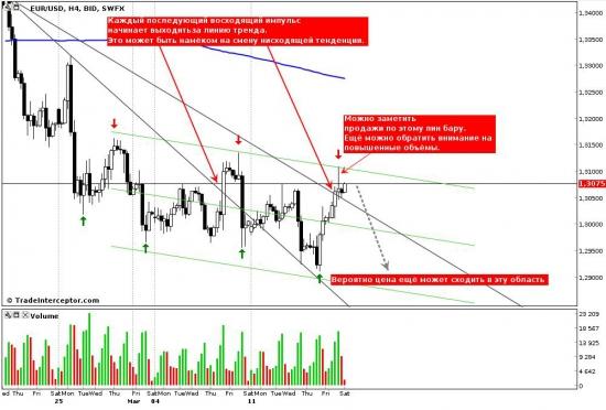 EUR/USD, обзор от 18.03.13