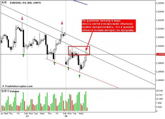 Евро/доллар, вечерний обзор
