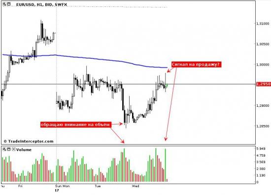 Евро/доллар — сигнал на продажу?