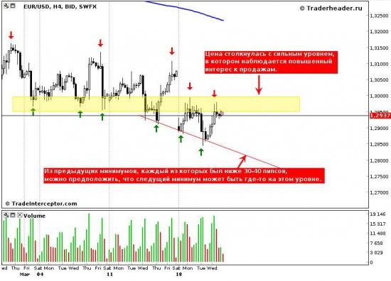 Евро/доллар, повышенный интерес в области 1,2950