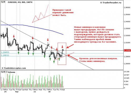 Евро/доллар, поиск сигналов на покупку.