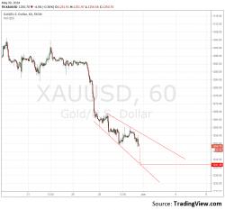 XUA/USD пробую продажу до 1240