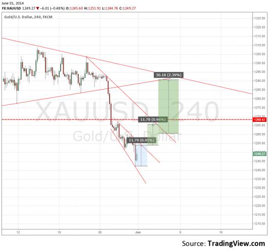 XAU/USD планирую продажи от возможной коррекции