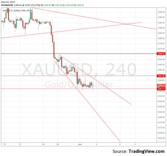 XAU/USD скорее продажа чем покупка