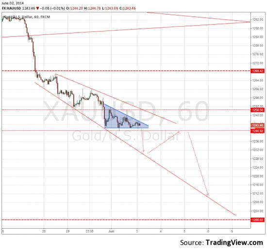XAU/USD продажа на пробое треугольника вниз