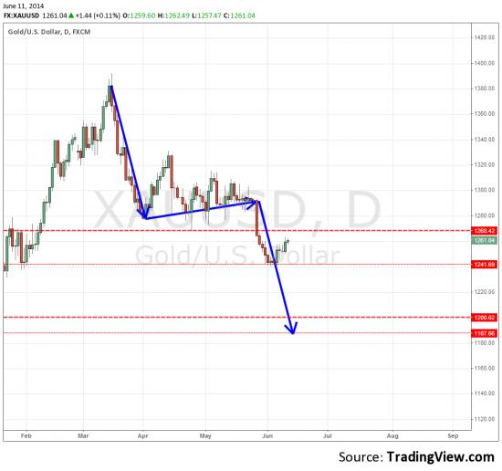 XAU/USD взгляд издалека