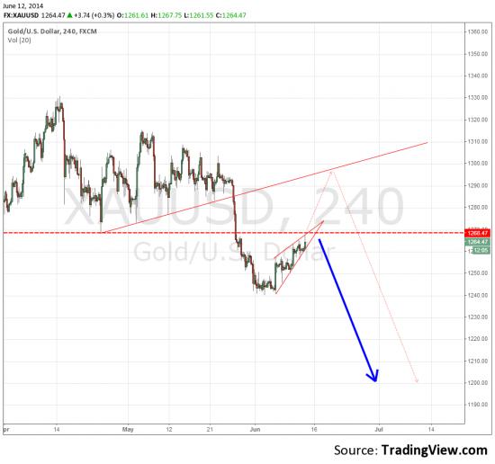 XAU/USD образовался клин