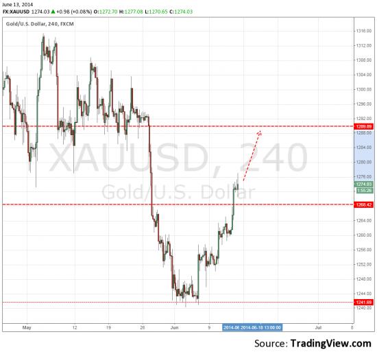 XAU/USD. Грааль - торговля наоборот