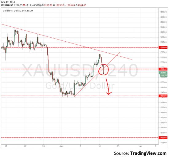 XAU/USD, сигнал на продажу
