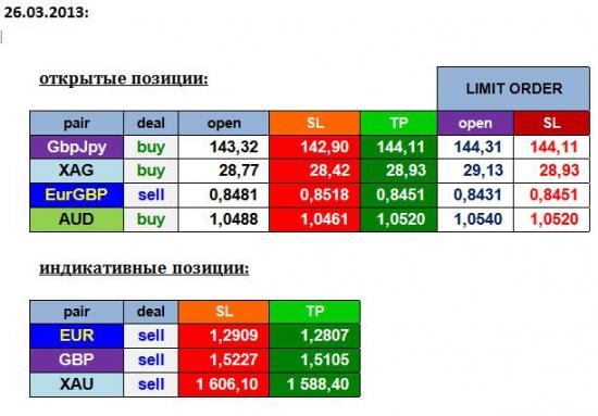 AGEMA 26/03/13: GBPJPY, EURGBP, AUD, XAG + EUR, GBP, XAU