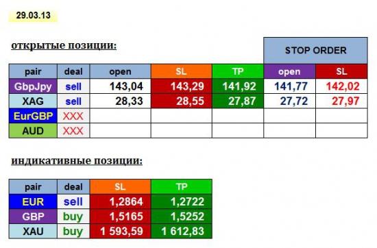 AGEMA 29/03/13: GBPJPY, XAG + EUR, GBP, XAU