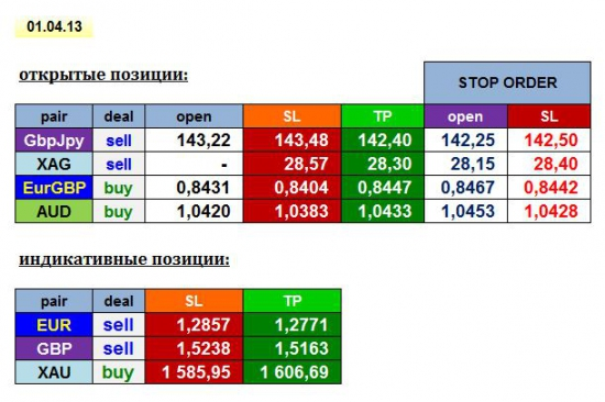 AGEMA 01/04/13: GBPJPY, EURGBP, AUD, XAG + EUR, GBP, XAU