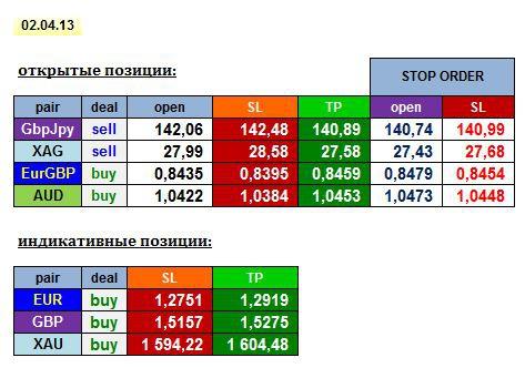 AGEMA 02/04/13: GBPJPY, EURGBP, AUD, XAG + EUR, GBP, XAU