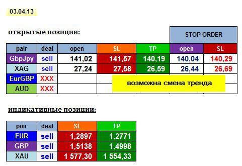AGEMA 03/04/13: GBPJPY, XAG + EUR, GBP, XAU