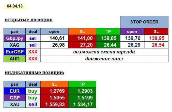 AGEMA 04/04/13: GBPJPY, XAG + EUR, GBP, XAU