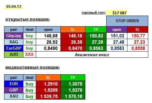 AGEMA 05/04/13: GBPJPY, EURGBP, XAG + EUR, GBP, XAU