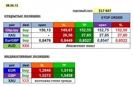 AGEMA 08/04/13: GBPJPY, EURGBP, XAG + EUR, GBP, XAU