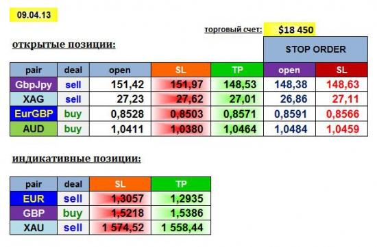 AGEMA 09/04/13: GBPJPY, EURGBP, AUD, XAG + EUR, GBP, XAU