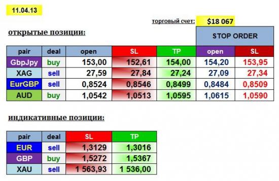 AGEMA 11/04/13: GBPJPY, EURGBP, AUD, XAG + EUR, GBP, XAU