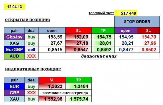 AGEMA 11/04/13: GBPJPY, EURGBP, XAG + EUR, XAU