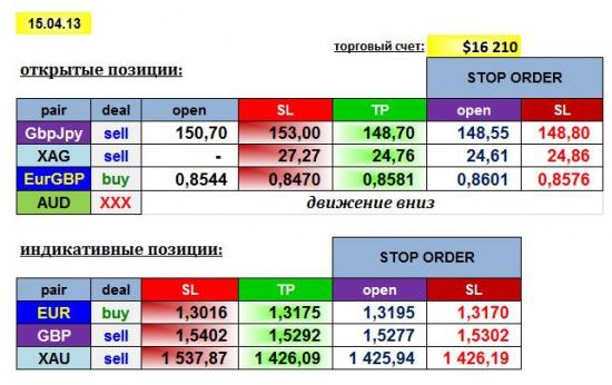 AGEMA 15/04/13: GBPJPY, EURGBP, XAG + EUR, GBP, XAU