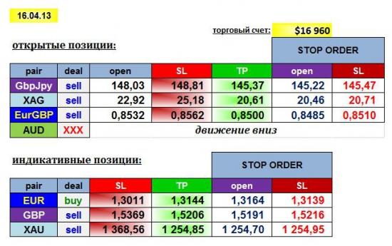 AGEMA 16/04/13: GBPJPY, EURGBP, AUD, XAG + EUR, GBP, XAU