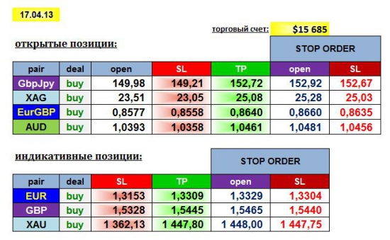 AGEMA 17/04/13: GBPJPY, EURGBP, AUD, XAG + EUR, GBP, XAU