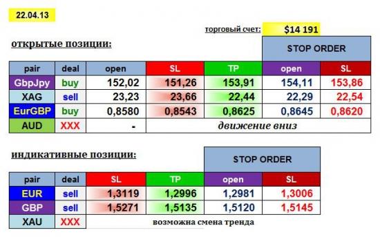 AGEMA 22/04/13: GBPJPY, EURGBP, AUD, XAG + EUR, GBP, XAU
