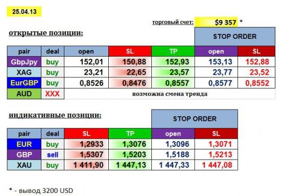 AGEMA 25/04/13: GBPJPY, EURGBP, AUD, XAG + EUR, GBP, XAU
