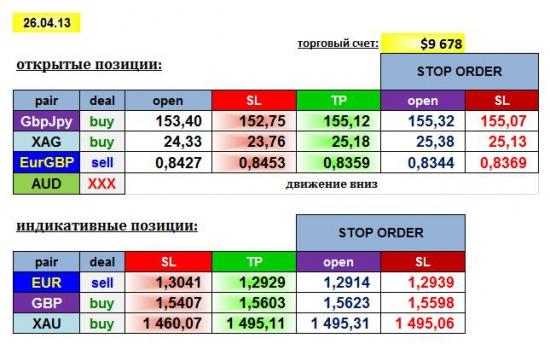 AGEMA 26/04/13: GBPJPY, EURGBP, AUD, XAG + EUR, GBP, XAU