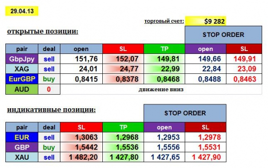 AGEMA 29/04/13: GBPJPY, EURGBP, AUD, XAG + EUR, GBP, XAU